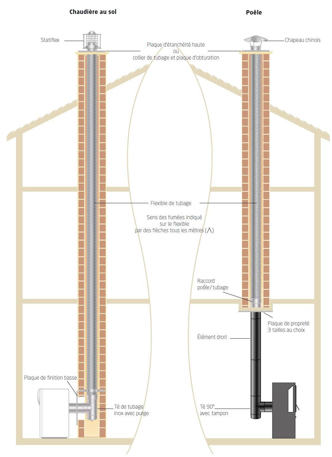 installation type conduit pour appareil ind pendant au bois. Black Bedroom Furniture Sets. Home Design Ideas